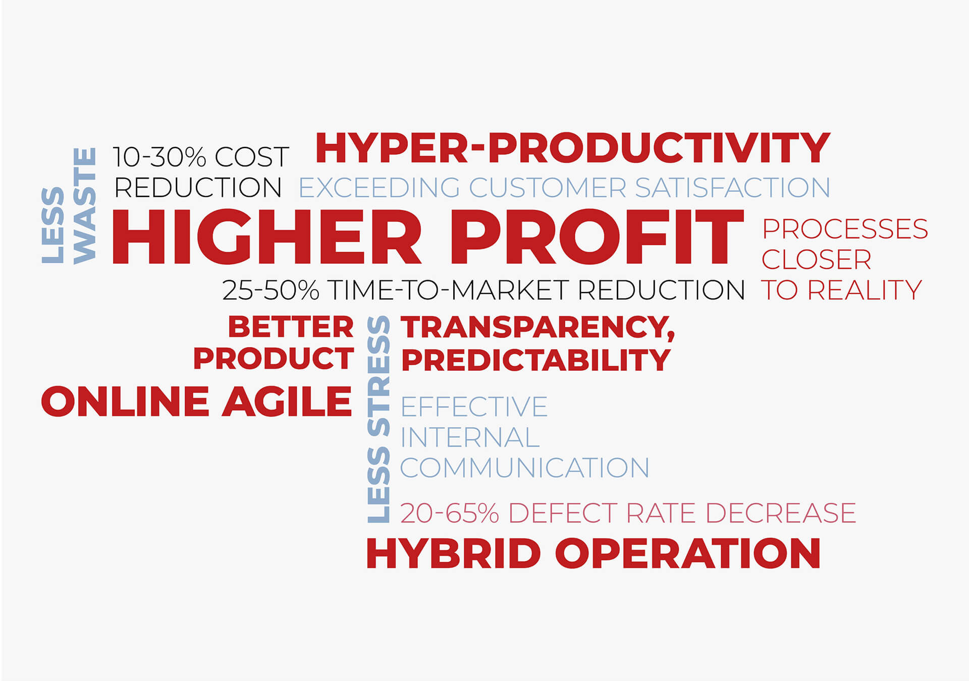 Word cloud containing phrases connected to the Agile methodology: online agile, hybrid operation, cost reduction.