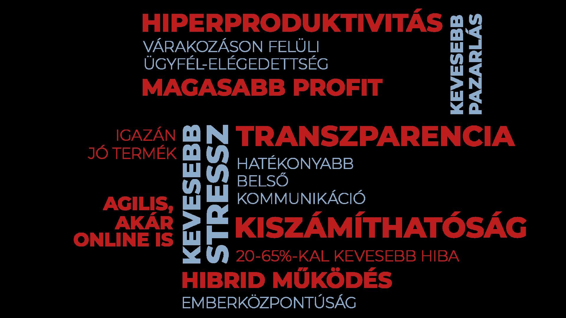 Szófelhő, amely az agilishoz kapcsolódó előnyöket mutatja be: online is, hibrid működés, költségcsökkentés, transzparencia, kiszámíthatóság.