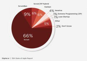 Az alkalmazott agilis módszertanok eloszlása: 66% Scrum, 9% ScrumBan, 6% Scrum/XP hibrid, 6% Kanban